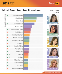 PornHub Searches 2019 Mia Khalifa
